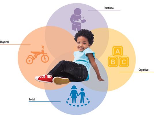 ninitest.com |    جدول مراحل تکامل کودک